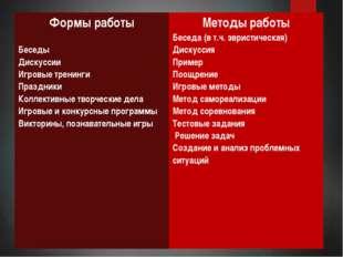 Формы работы Беседы Дискуссии Игровые тренинги Праздники Коллективныетворчес