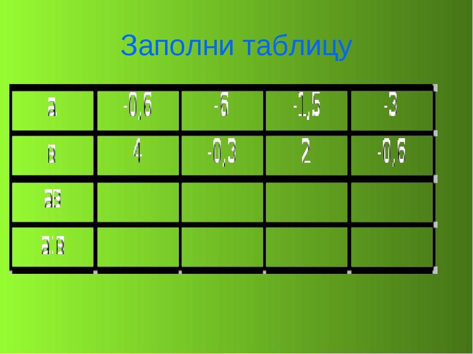 Заполни таблицу -2,4 -0,15 1,8 20 -3 -0,75 1,8 5