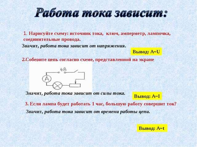 1. Нарисуйте схему: источник тока, ключ, амперметр, лампочка, соединительные...