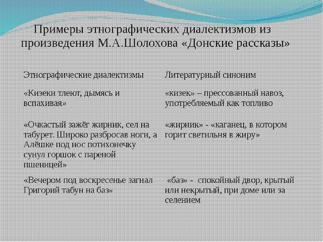 Примеры этнографических диалектизмов из произведения М.А.Шолохова «Донские ра...