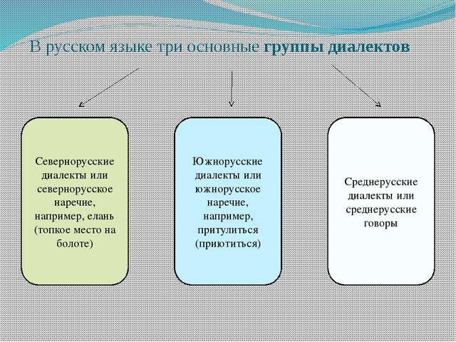 В русском языке три основные группы диалектов Севернорусские диалекты или се...
