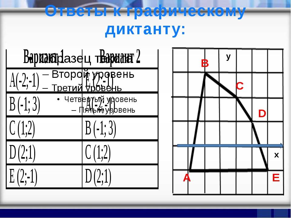 Ответы к графическому диктанту: у х А D Е С В