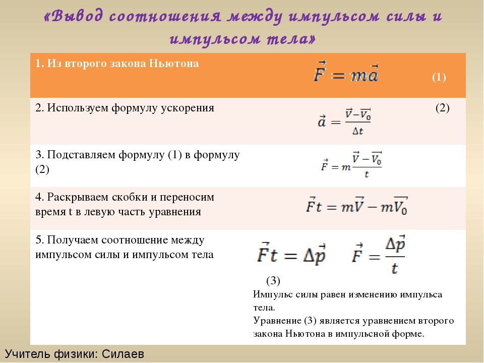 «Вывод соотношения между импульсом силы и импульсом тела» Учитель физики: Сил...