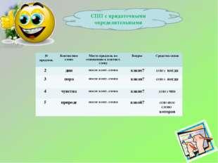 СПП с придаточными определительными № предлож. Контактное словоМесто предло