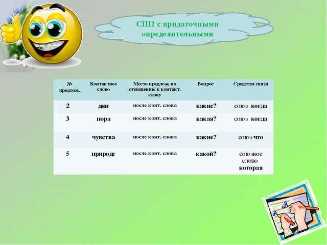 СПП с придаточными определительными № предлож. Контактное словоМесто предло...