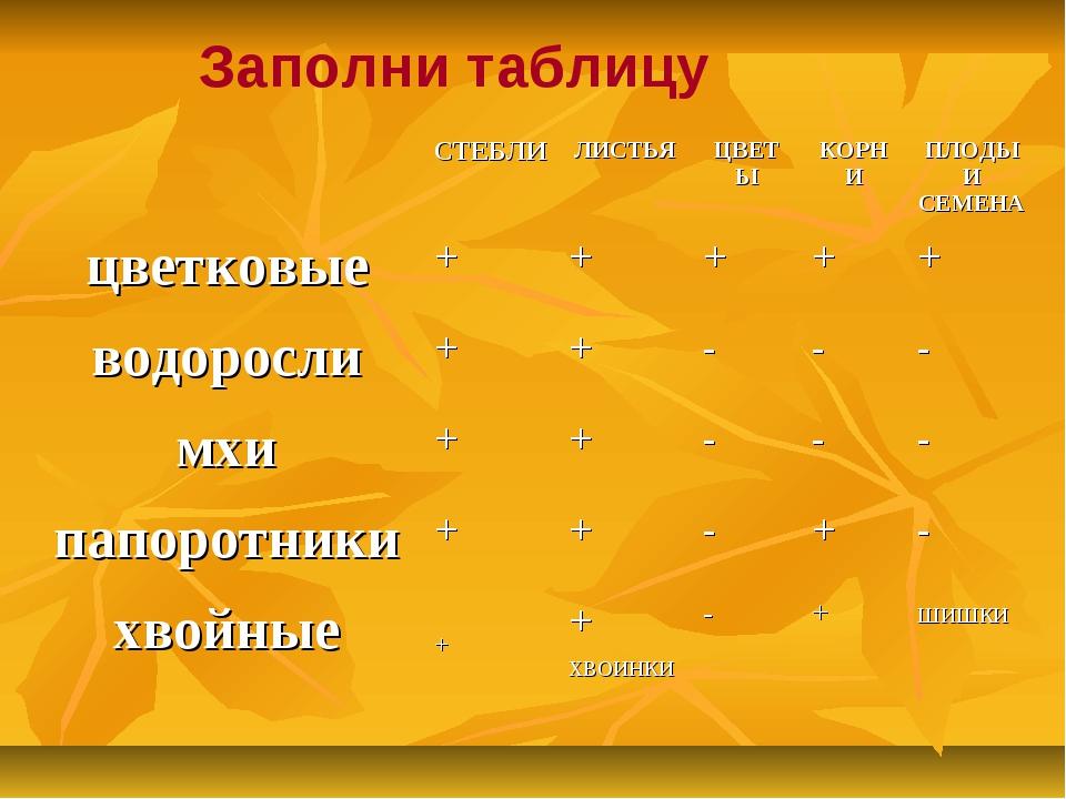 Заполни таблицу СТЕБЛИЛИСТЬЯЦВЕТЫКОРНИПЛОДЫ И СЕМЕНА цветковые+++++...