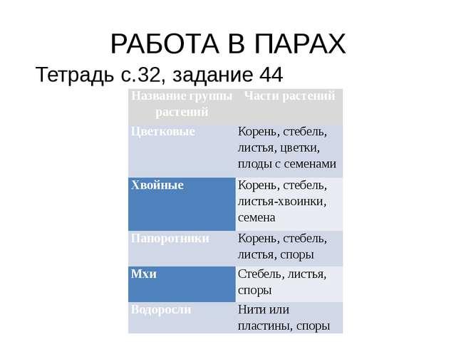 РАБОТА В ПАРАХ Тетрадь с.32, задание 44 Название группы растений Части растен...