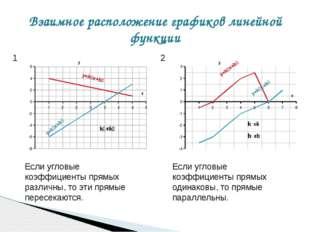 Взаимное расположение графиков линейной функции 1 2 Если угловые коэффициенты