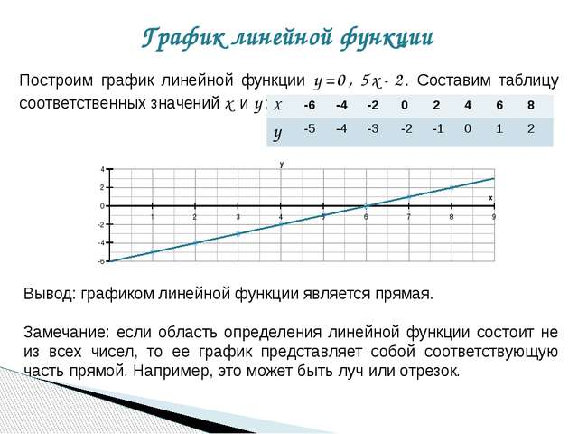 График линейной функции Построим график линейной функции y=0,5x-2. Составим т...