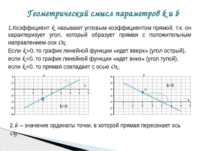 Геометрический смысл параметров k и b 1.Коэффициент k называют угловым коэффи...