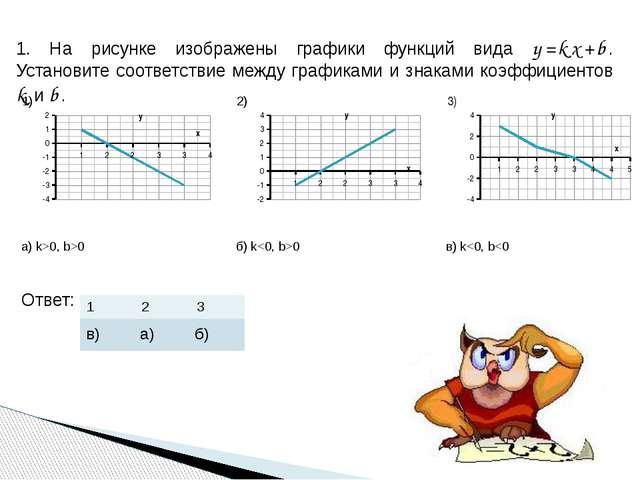1. На рисунке изображены графики функций вида y=kx+b. Установите соответствие...