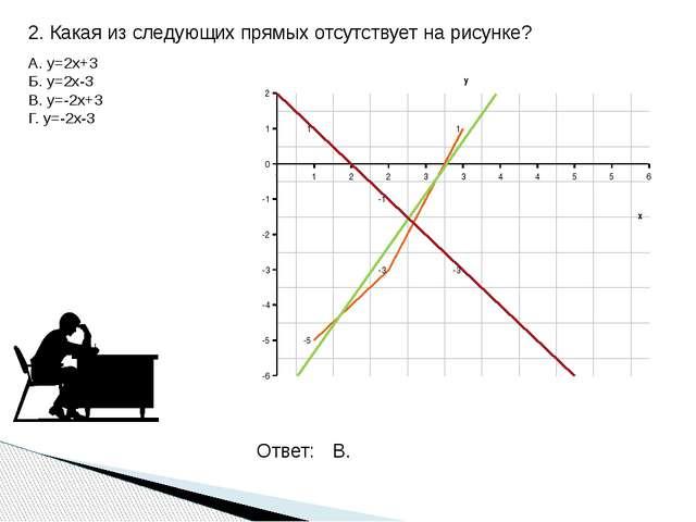 2. Какая из следующих прямых отсутствует на рисунке? А. y=2x+3 Б. y=2x-3 В. y...