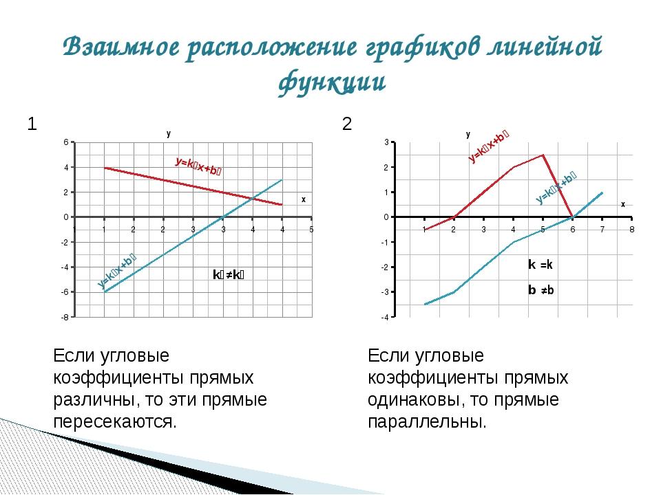 Взаимное расположение графиков линейной функции 1 2 Если угловые коэффициенты...