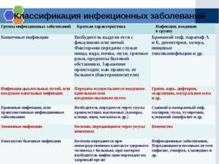 Классификация инфекционных заболеваний Группаинфекционных заболеваний Краткая