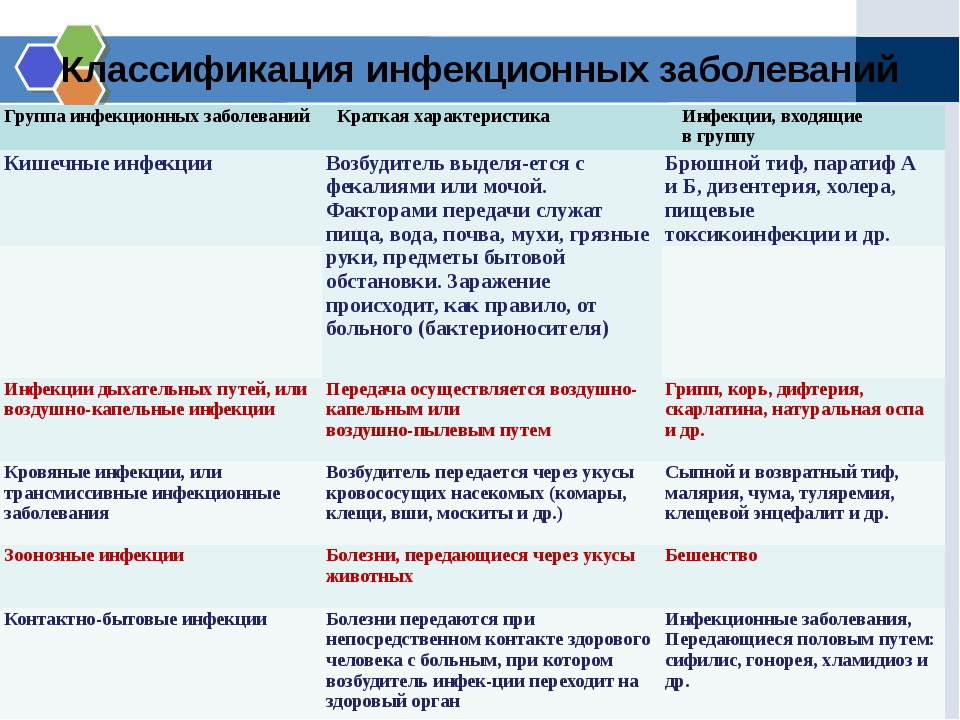 Классификация инфекционных заболеваний Группаинфекционных заболеваний Краткая...