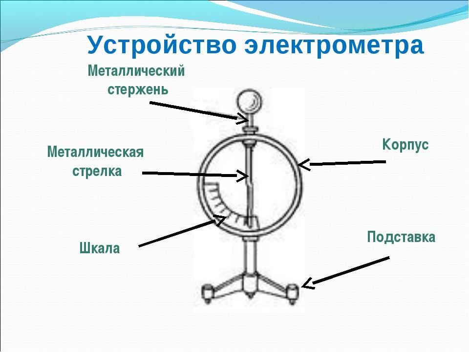 Устройство электрометра Металлический стержень Металлическая стрелка Корпус П...