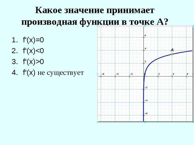 Какое значение принимает производная функции в точке А? f'(x)=0 f'(x)0 f'(x)...