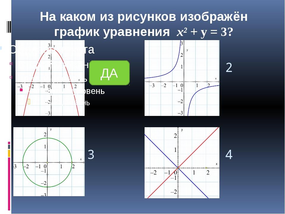 1 2 3 4 На каком из рисунков изображён график уравнения х y = -1? НЕТ