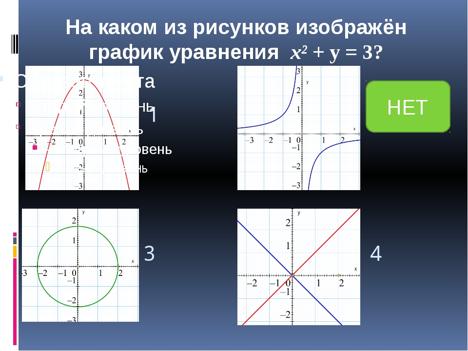 Для данного уравнения с двумя переменными укажите его решения: x² + y²=9 4) (...