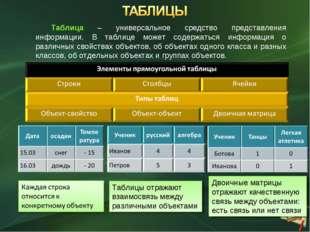 Таблицы отражают взаимосвязь между различными объектами Таблица – универсальн
