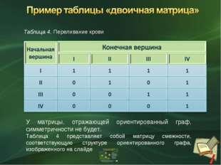 Таблица 4. Переливание крови У матрицы, отражающей ориентированный граф, симм