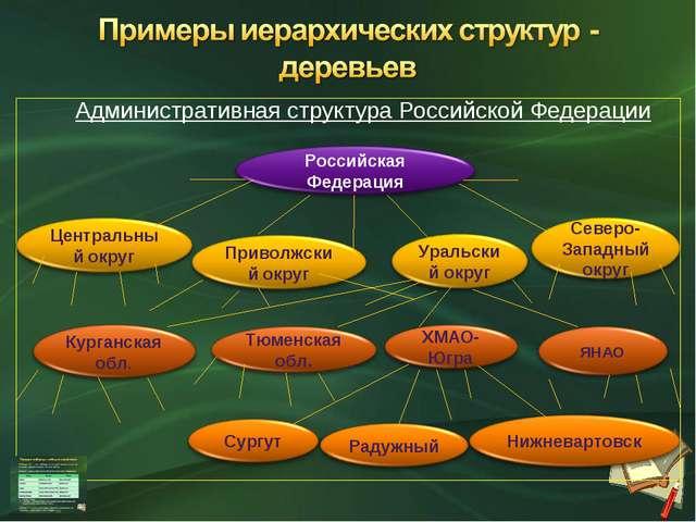 Административная структура Российской Федерации