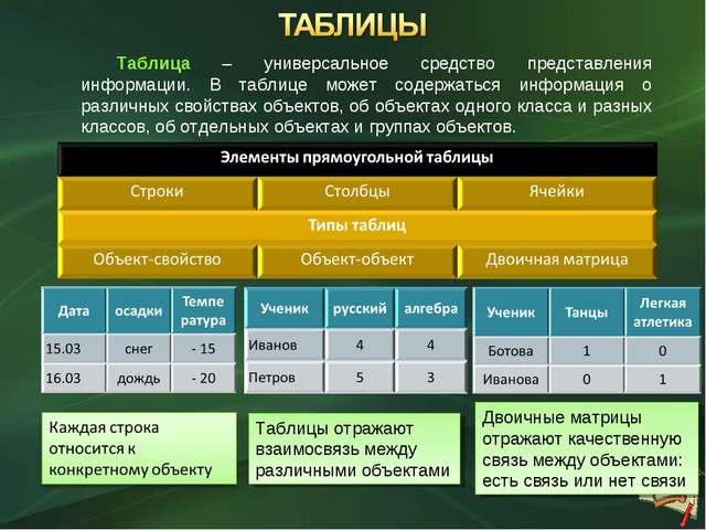 Таблицы отражают взаимосвязь между различными объектами Таблица – универсальн...