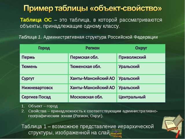 Таблица 1. Административная структура Российской Федерации Объект – город Сво...