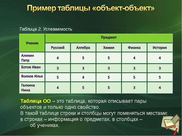 Таблица 2. Успеваемость Таблица ОО – это таблица, которая описывает пары объе...