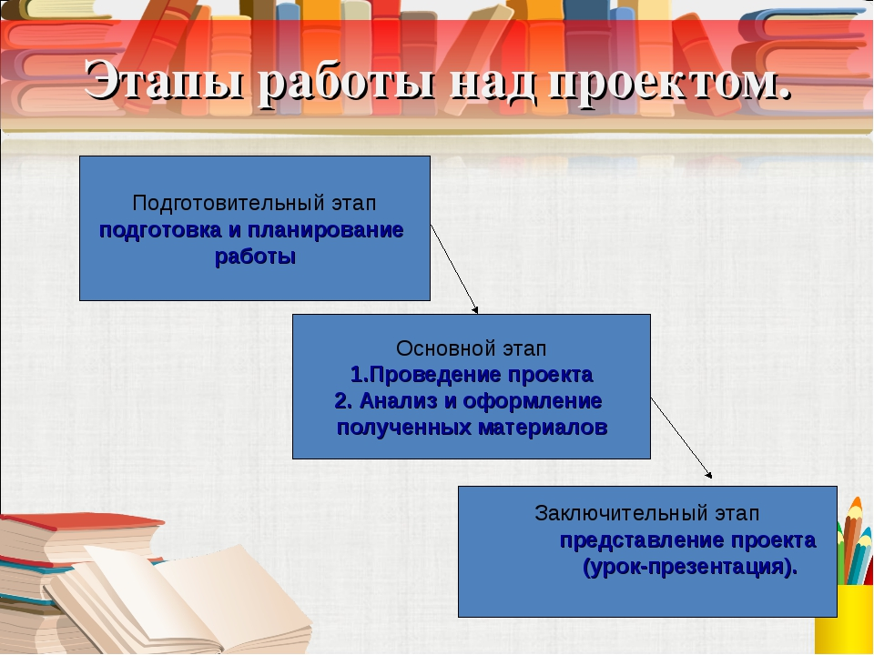 Этапы работы над проектом. Подготовительный этап подготовка и планирование ра...