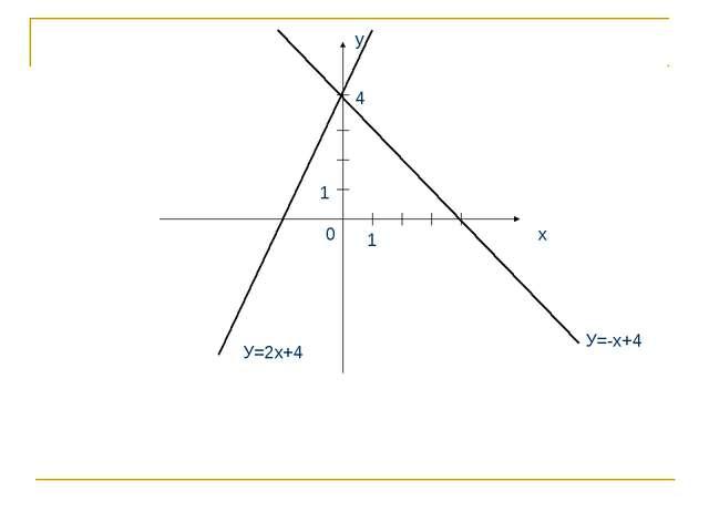 х у 1 1 0 У=2х+4 У=-х+4 4