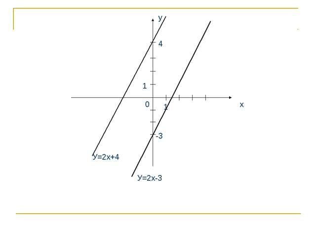 х у 1 1 0 У=2х+4 4 -3 У=2х-3