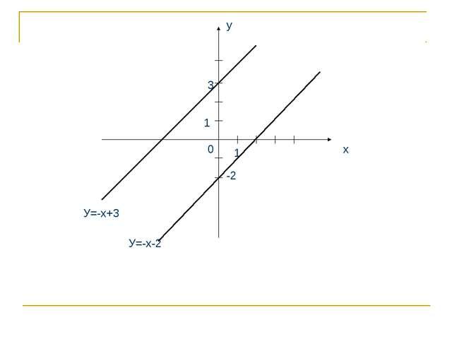 х у 1 1 0 У=-х+3 У=-х-2 3 -2