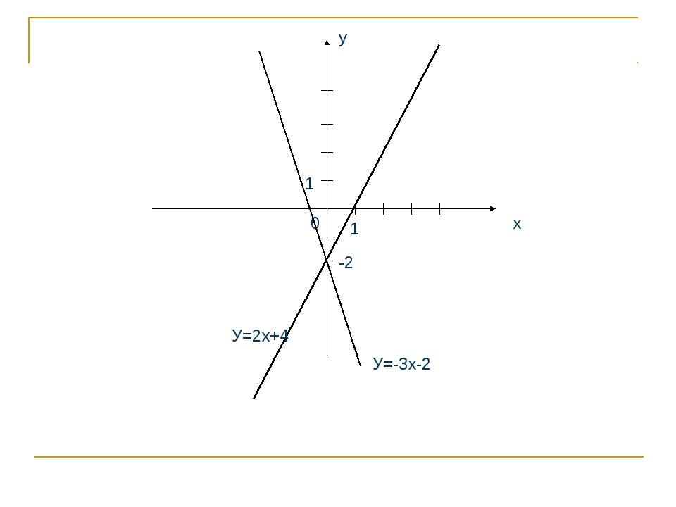 х у 1 1 0 У=2х+4 У=-3х-2 -2