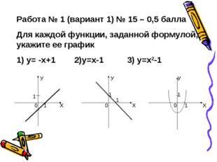 Работа № 1 (вариант 1) № 15 – 0,5 балла Для каждой функции, заданной формулой