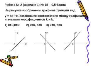 Работа № 2 (вариант 1) № 15 – 0,5 балла На рисунке изображены графики функций