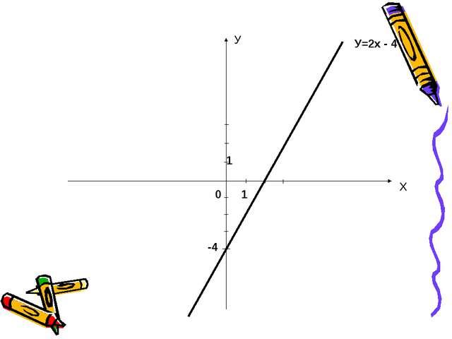 0 У Х 1 1 -4 У=2х - 4