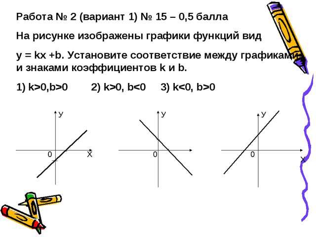 Работа № 2 (вариант 1) № 15 – 0,5 балла На рисунке изображены графики функций...