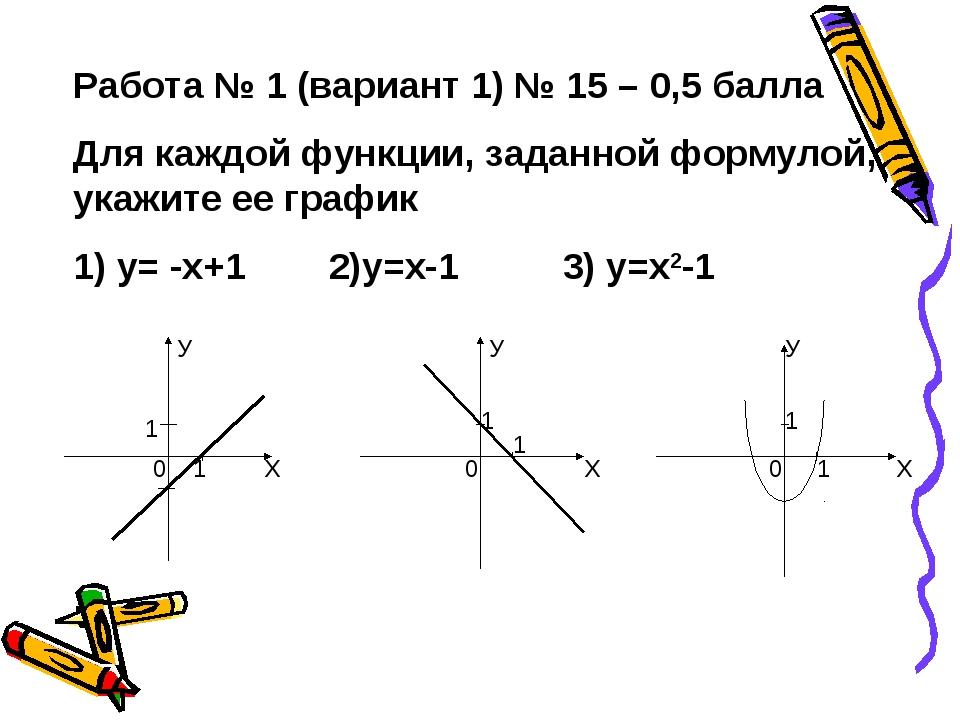 Работа № 1 (вариант 1) № 15 – 0,5 балла Для каждой функции, заданной формулой...
