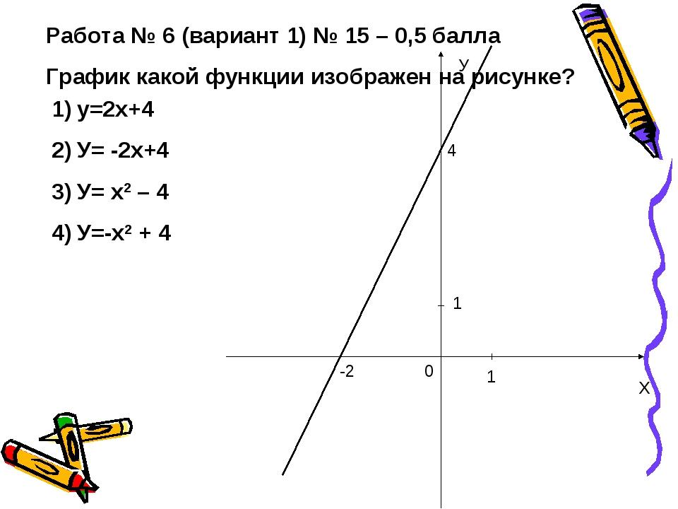 Работа № 6 (вариант 1) № 15 – 0,5 балла График какой функции изображен на рис...