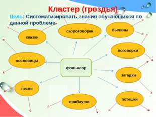 Кластер (гроздья) Цель: Систематизировать знания обучающихся по данной пробл