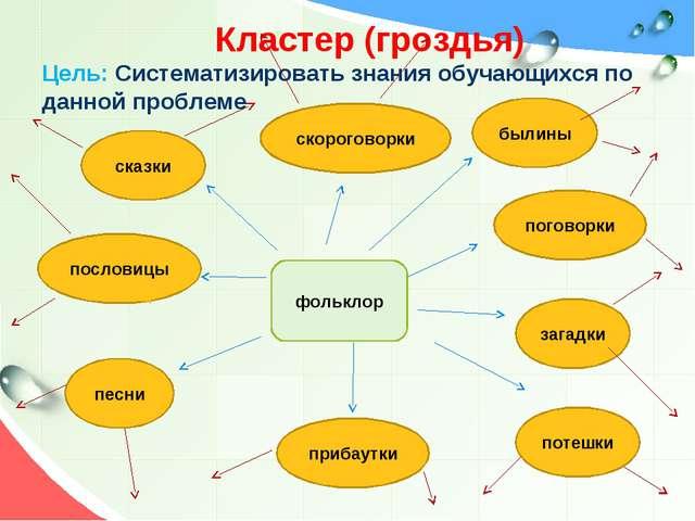 Кластер (гроздья) Цель: Систематизировать знания обучающихся по данной пробл...