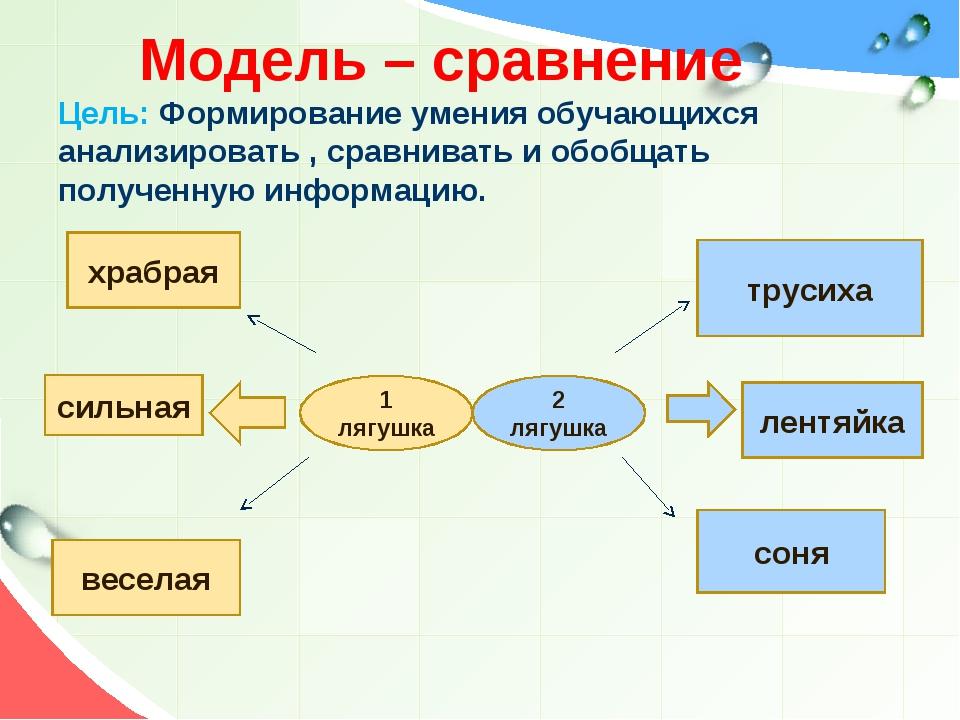 Модель – сравнение Цель: Формирование умения обучающихся анализировать , сра...