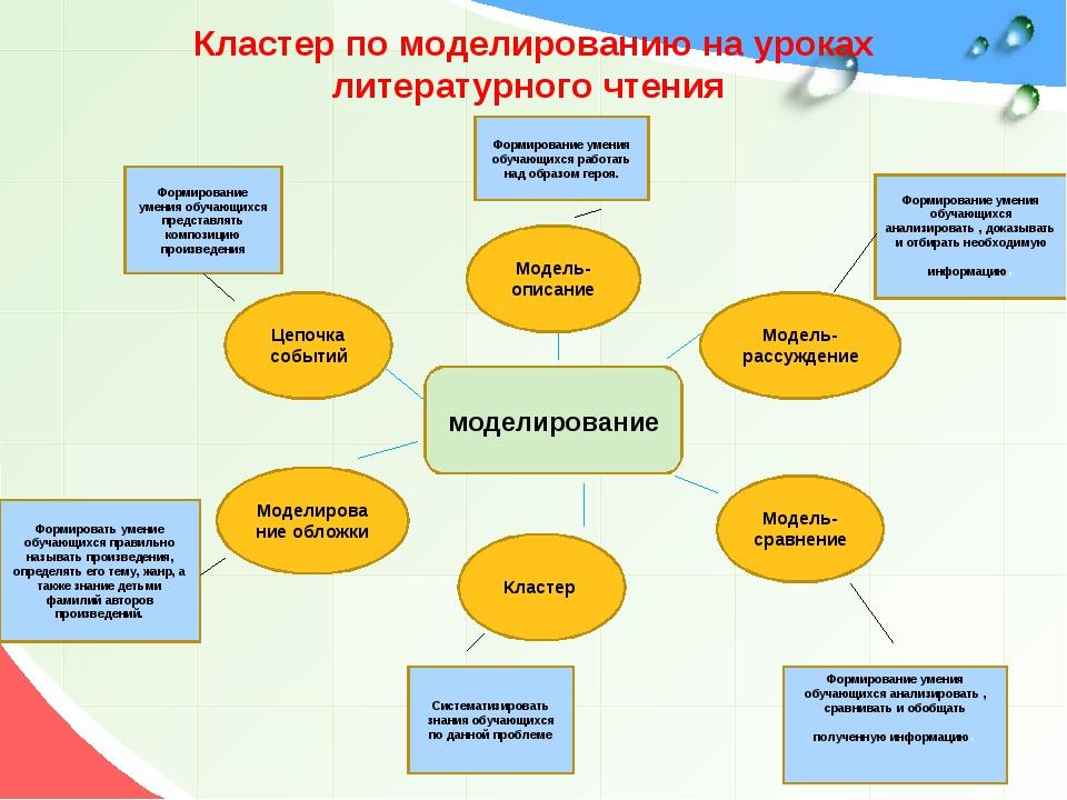 Кластер по моделированию на уроках литературного чтения моделирование Модель-...
