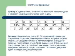Столбчатая диаграмма Пример 2. Будем считать, что Незнайка торговал в течени