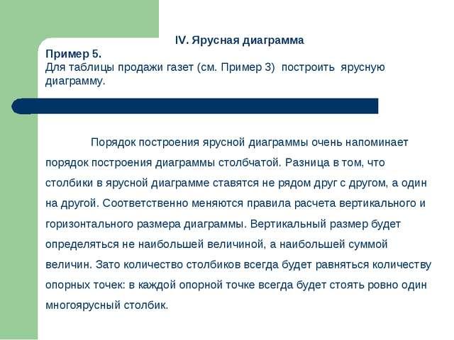 IV. Ярусная диаграмма Пример 5. Для таблицы продажи газет (см. Пример 3) пос...