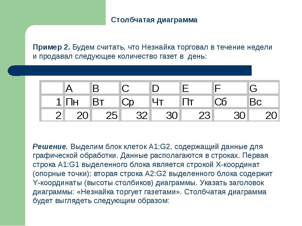 Столбчатая диаграмма Пример 2. Будем считать, что Незнайка торговал в течени...