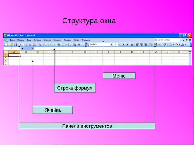 Структура окна Строка формул Ячейка Меню Панели инструментов