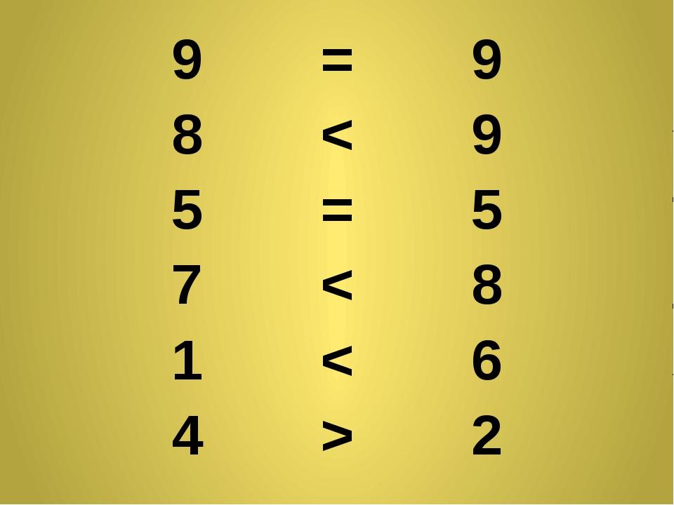 9 = 9 8 < 9 5 = 5 7 < 8 1 < 6 4 > 2
