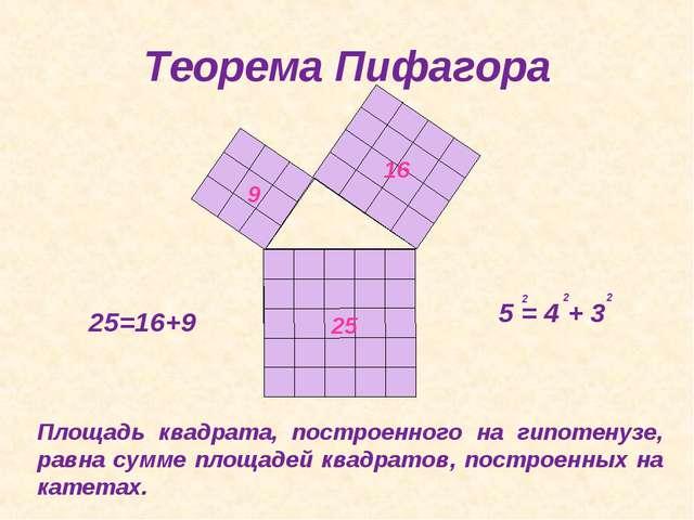 Теорема Пифагора 25=16+9 Площадь квадрата, построенного на гипотенузе, равна...